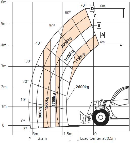 SR626 Load Chart