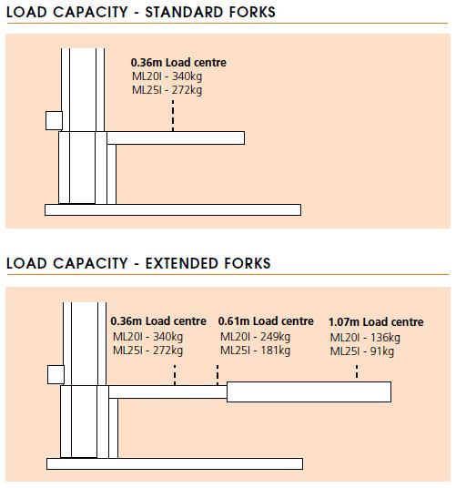 Snorkel ML20I/ML25I Load Capacity