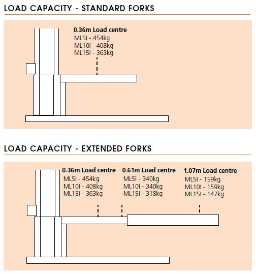Snokrel ML5I/ML10I/ML15I Load Capacity
