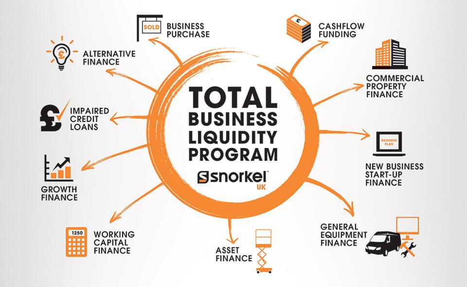 Snorkel UK Total Business Liquidity Program